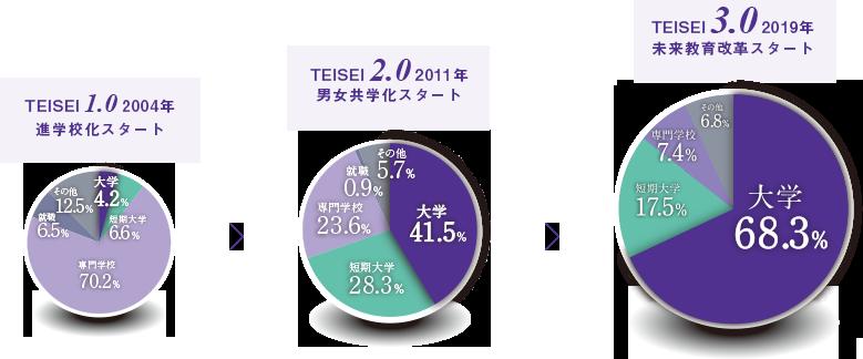 TEISEI改革の歴史