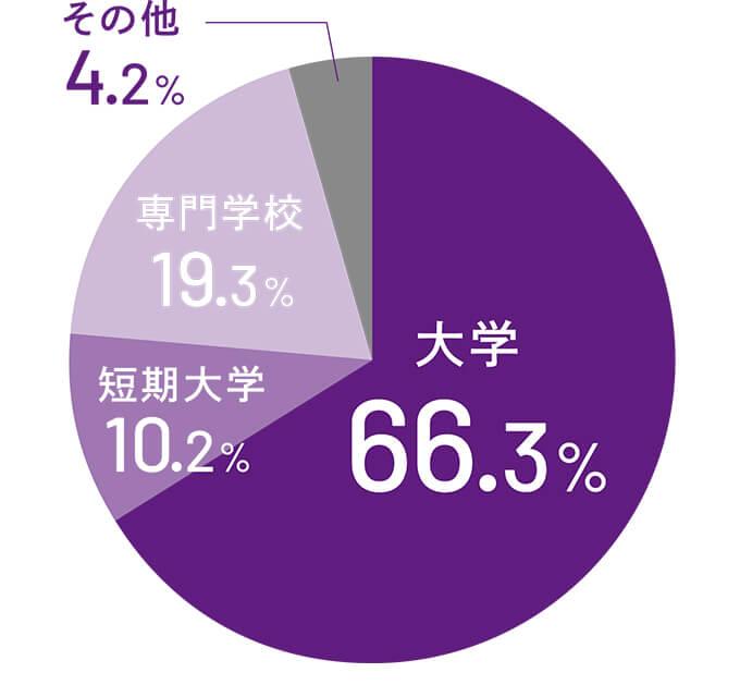 進路グラフ
