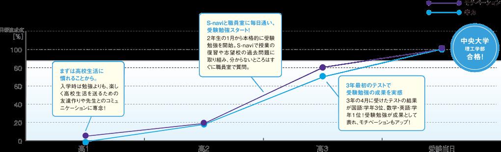 モチベーションと学力のグラフ