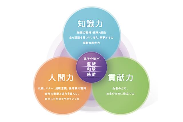 教育方針・プログラム