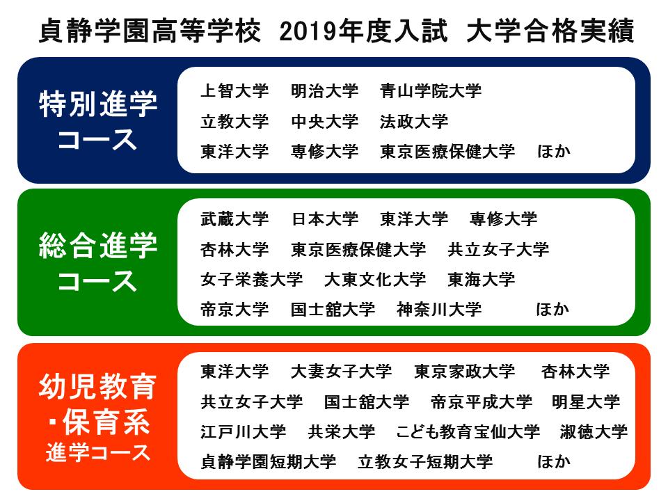 高等学校 2019年度入試 大学合格実績(コース別)